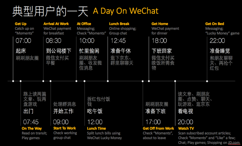 Daily Activity on WeChat